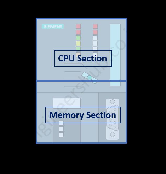 PLC Controller Section