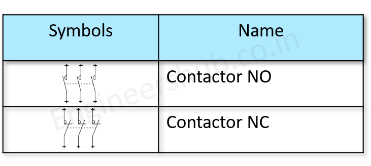 Contactors IEC Symbols