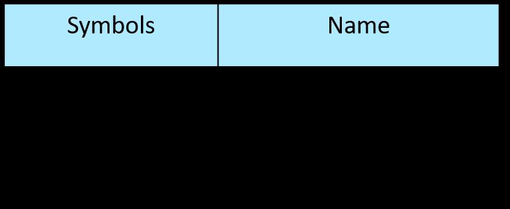 Contacts IEC Symbols