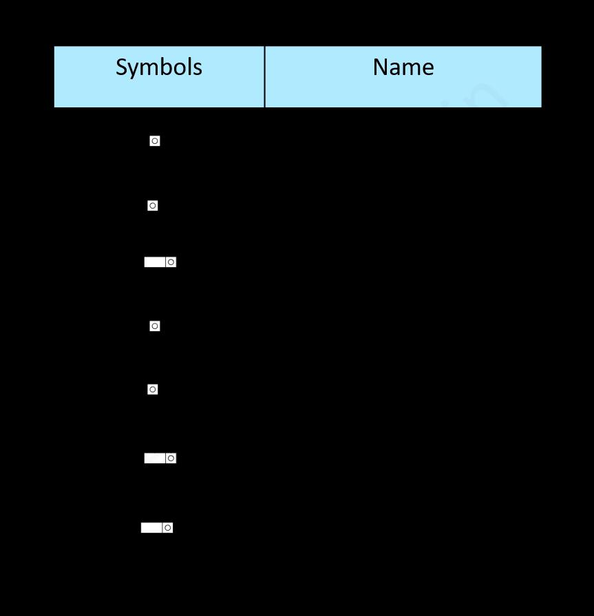 Counters IEC Symbols