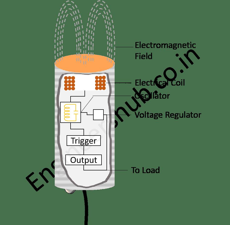 Inductive Proximity Sensor Working Principle