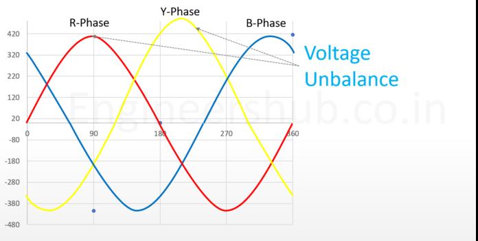 What is voltage unbalance