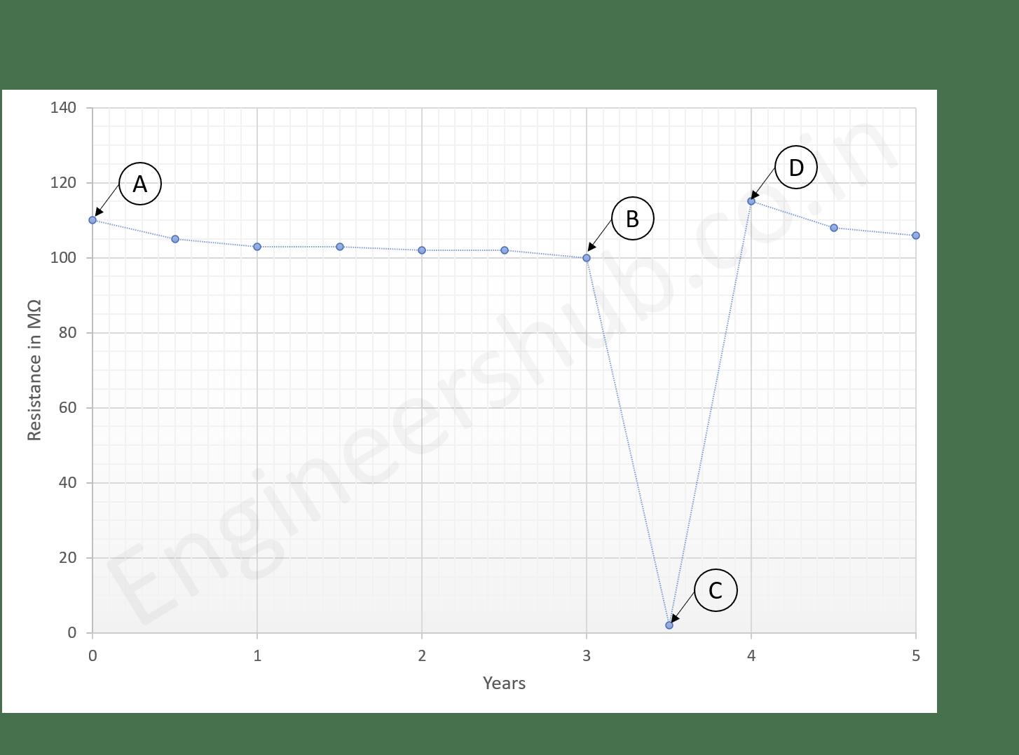 Insulation Spot Test Graph