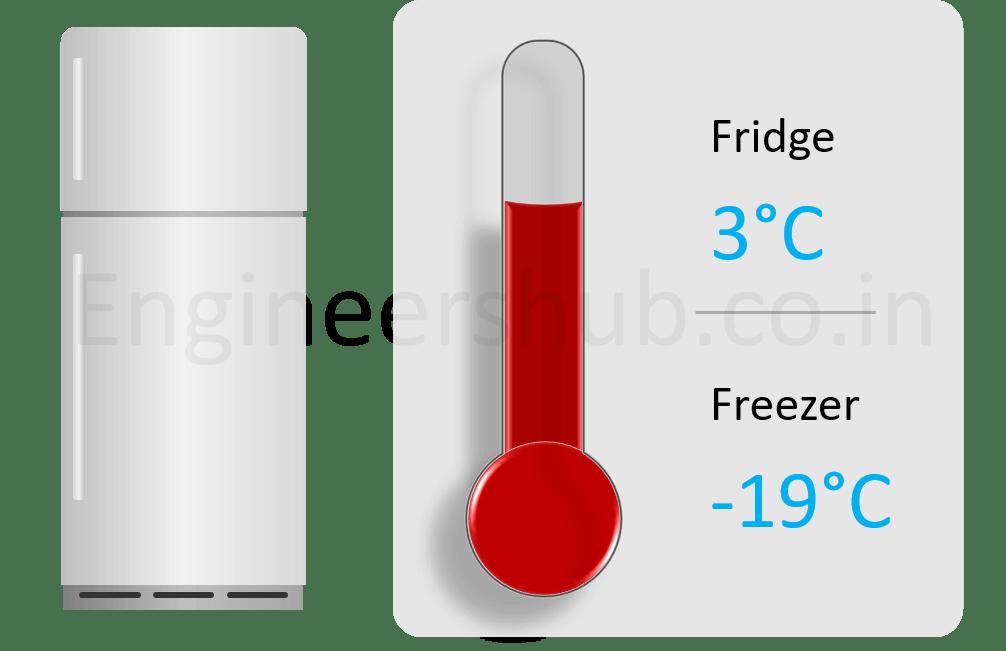 Right temperature setting for refrigerator